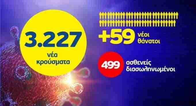 """Κορονοϊός: 59 νεκροί και 3227 νέα κρούσματα – """"Εκτόξευση"""" διασωληνωμένων"""