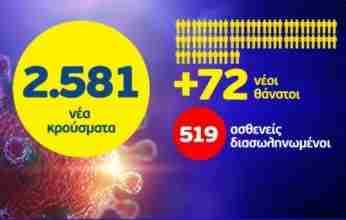 Εφιαλτικό ρεκόρ με 72 θανάτους και 519 διασωληνωμένους  –  2581 τα νέα κρούσματα στη χώρα –  31 στην  Κορινθία
