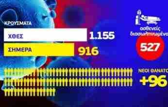 Κορονοϊός: 96 θάνατοι, 527 διασωληνωμένοι και 916 κρούσματα εκ των οποίων τα 10 στην Κορινθία