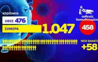 Κορονοϊός: 1.047 νέες λοιμώξεις από κορωνοϊό – 10 στην Κορινθία