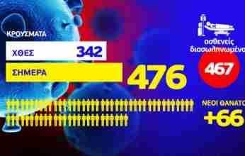 Κορονοϊός: 476 νέα κρούσματα – 66 ακόμη θάνατοι