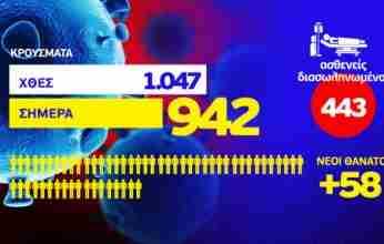 Κορονοϊός: 942 νέα κρούσματα – 58 ακόμα θάνατοι