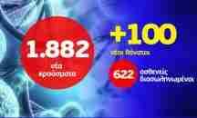 Επιμένει ο Κορονοϊός: 1.882 κρούσματα – 622 διασωληνωμένοι – 100 θάνατοι