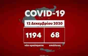 Ελαφρώς μειωμένοι οι κρίσιμοι δείκτες του κορονοϊού: 1.194 νέα κρούσματα –  577 διασωληνωμένοικαι – 68 θάνατοι