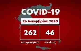 Κορονοϊός: 262 νέα κρούσματα – 473 διασωληνωμένοι –  46 θάνατοι