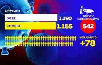 Κορονοϊός:  78 ακόμη θάνατοι – 1.155 νέα κρούσματα στη χώρα -12 στην Κορινθία