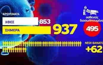 Κορονοϊός: 62 θάνατοι – 495 διασωληνωμένοι – 937 νέα κρούσματα