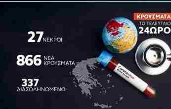 Κορονοϊός: 866 νέα κρούσματα – 27 ακόμη θάνατοι