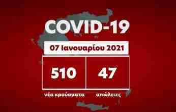 Κορονοϊός: 510 νέα κρούσματα – 47 ακόμη θάνατοι