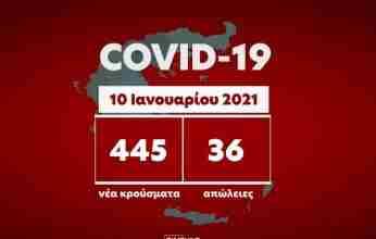 Κορονοϊός: 36 ακόμη θάνατοι – 445 νέα κρούσματα ,εκ των οποίων τα 11 στην Κορινθία