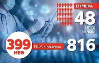 Κορονοϊός: 816 νέα κρούσματα, 48 θάνατοι, 399 διασωληνωμένοι