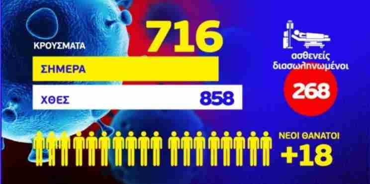 Κορονοϊός: 18 ακόμη θάνατοι και 716 νέα κρούσματα εκ των οποίων τα 12 στην Κορινθία
