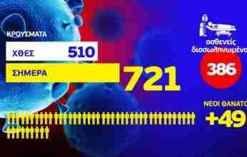 Κορονοϊός: 721 νέα κρούσματα – 49 ακόμη θάνατοι