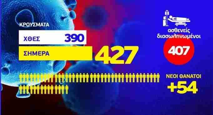 Κορονοϊός: 427 νέα κρούσματα – 54 ακόμη θάνατοι