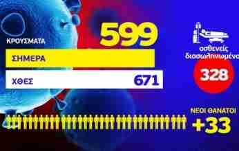 Κορονοϊός: 599 νέα κρούσματα – 33 ακόμη θάνατοι