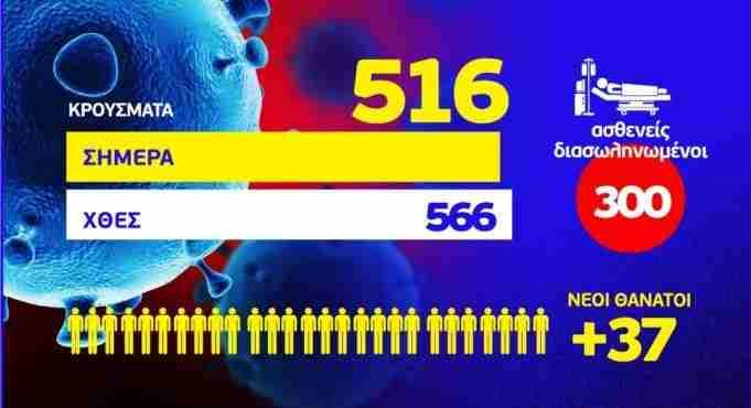 Κορωνοϊός: Στα 516 τα νέα κρούσματα – 27 ακόμη θάνατοι