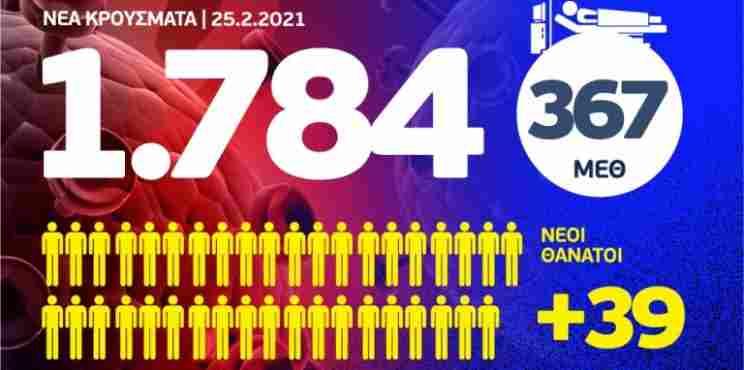 Κορονοϊός: Άλμα θανάτων με 39 νεκρούς – 1784 νέα κρούσματα, τα 31 στην Κορινθία